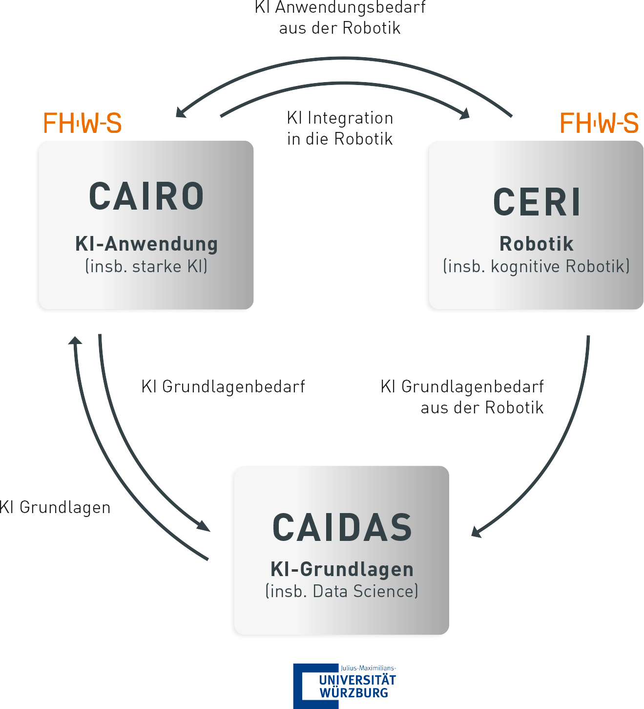 Technology and know-how transfer between CERI (especially cognitive robotics), CAIRO (especially strong AI) at FHWS and CAIDAS (especially data science) at JMU, as previously described in the text.